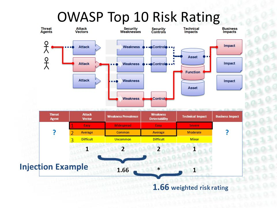 OWASP Top 10 Risk Rating Methodology Threat Agent Attack Vector Weakness Prevalence Weakness Detectability Technical ImpactBusiness Impact .