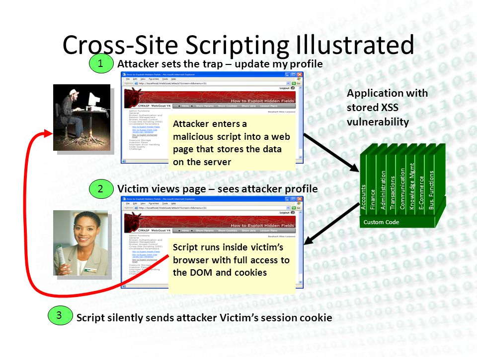 Cross-Site Scripting Illustrated Application with stored XSS vulnerability 3 2 Attacker sets the trap – update my profile Attacker enters a malicious script into a web page that stores the data on the server 1 Victim views page – sees attacker profile Script silently sends attacker Victims session cookie Script runs inside victims browser with full access to the DOM and cookies Custom Code Accounts Finance Administration Transactions Communication Knowledge Mgmt E-Commerce Bus.