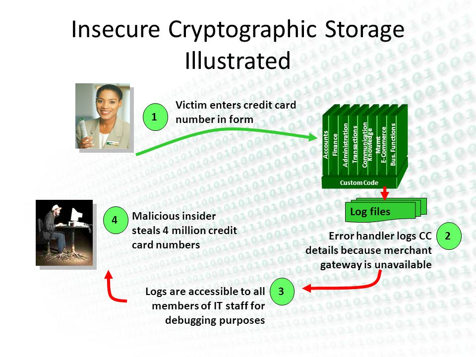 Insecure Cryptographic Storage Illustrated Custom Code Accounts Finance Administration Transactions Communication Knowledge Mgmt E-Commerce Bus.