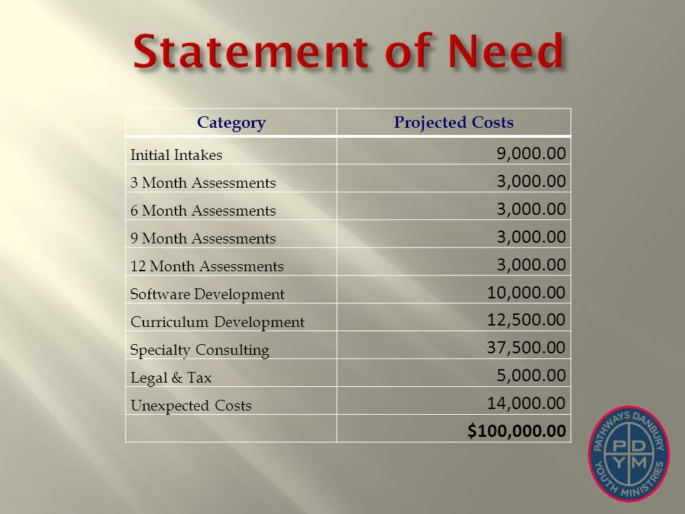 CategoryProjected Costs Initial Intakes 9,000.00 3 Month Assessments 3,000.00 6 Month Assessments 3,000.00 9 Month Assessments 3,000.00 12 Month Assessments 3,000.00 Software Development 10,000.00 Curriculum Development 12,500.00 Specialty Consulting 37,500.00 Legal & Tax 5,000.00 Unexpected Costs 14,000.00 $100,000.00