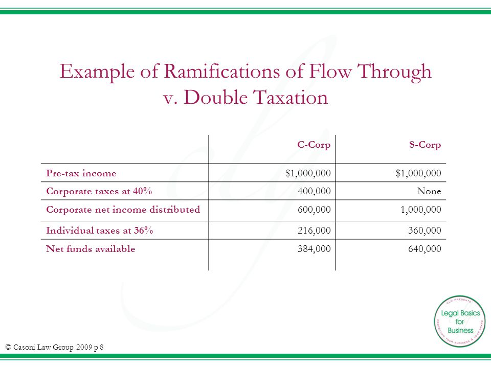 Example of Ramifications of Flow Through v.