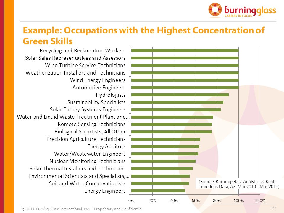 19 Example: Occupations with the Highest Concentration of Green Skills © 2011 Burning Glass International Inc. – Proprietary and Confidential (Source: