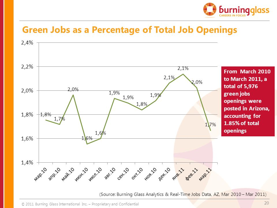 20 Green Jobs as a Percentage of Total Job Openings (Source: Burning Glass Analytics & Real-Time Jobs Data, AZ, Mar 2010 – Mar 2011) From March 2010 to March 2011, a total of 5,976 green jobs openings were posted in Arizona, accounting for 1.85% of total openings © 2011 Burning Glass International Inc.
