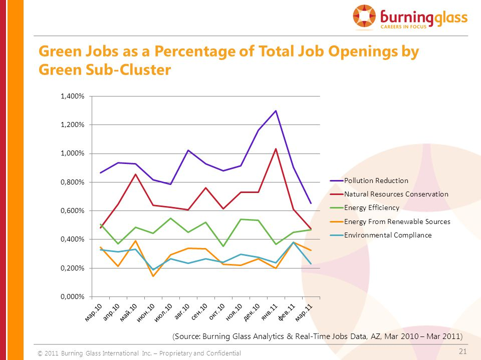 21 Green Jobs as a Percentage of Total Job Openings by Green Sub-Cluster (Source: Burning Glass Analytics & Real-Time Jobs Data, AZ, Mar 2010 – Mar 20