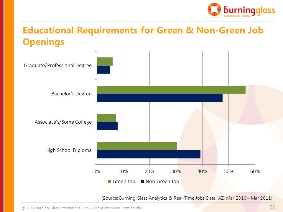 22 Educational Requirements for Green & Non-Green Job Openings © 2011 Burning Glass International Inc.