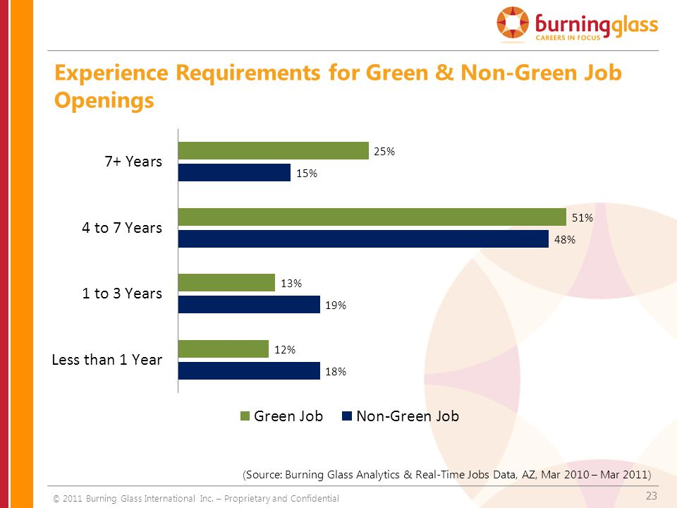 23 Experience Requirements for Green & Non-Green Job Openings © 2011 Burning Glass International Inc. – Proprietary and Confidential (Source: Burning