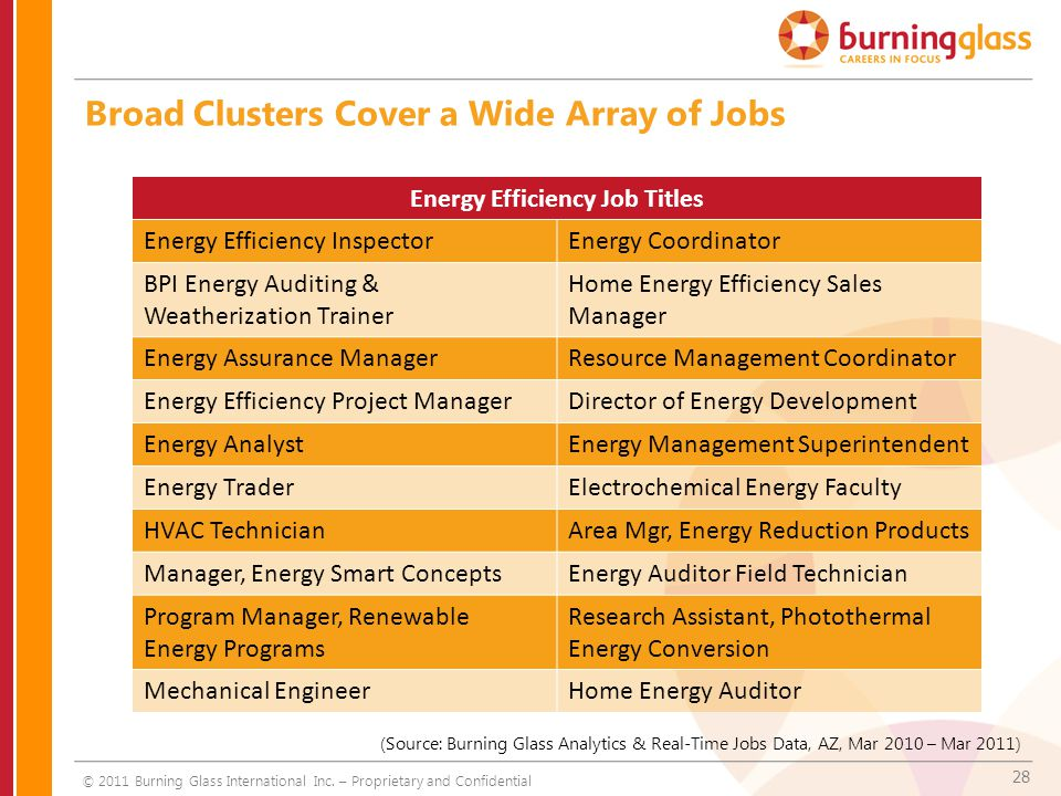 28 Broad Clusters Cover a Wide Array of Jobs Energy Efficiency Job Titles Energy Efficiency InspectorEnergy Coordinator BPI Energy Auditing & Weatheri