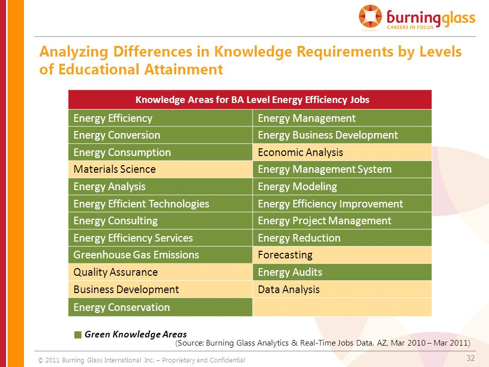 32 Analyzing Differences in Knowledge Requirements by Levels of Educational Attainment Knowledge Areas for BA Level Energy Efficiency Jobs Energy EfficiencyEnergy Management Energy ConversionEnergy Business Development Energy ConsumptionEconomic Analysis Materials ScienceEnergy Management System Energy AnalysisEnergy Modeling Energy Efficient TechnologiesEnergy Efficiency Improvement Energy ConsultingEnergy Project Management Energy Efficiency ServicesEnergy Reduction Greenhouse Gas EmissionsForecasting Quality AssuranceEnergy Audits Business DevelopmentData Analysis Energy Conservation Green Knowledge Areas (Source: Burning Glass Analytics & Real-Time Jobs Data, AZ, Mar 2010 – Mar 2011) © 2011 Burning Glass International Inc.