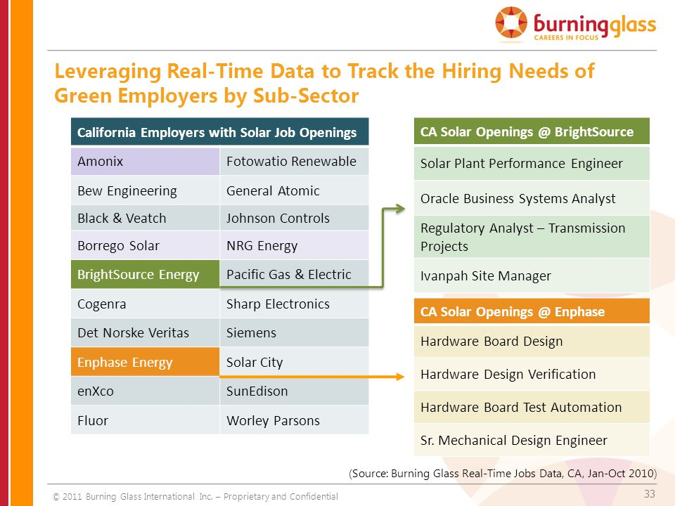 33 Leveraging Real-Time Data to Track the Hiring Needs of Green Employers by Sub-Sector (Source: Burning Glass Real-Time Jobs Data, CA, Jan-Oct 2010)