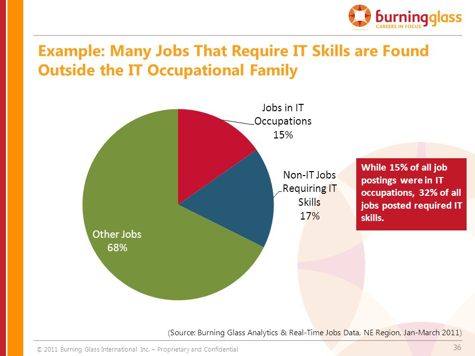 36 Example: Many Jobs That Require IT Skills are Found Outside the IT Occupational Family While 15% of all job postings were in IT occupations, 32% of all jobs posted required IT skills.
