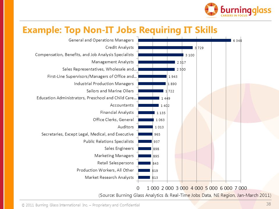 38 Example: Top Non-IT Jobs Requiring IT Skills © 2011 Burning Glass International Inc.