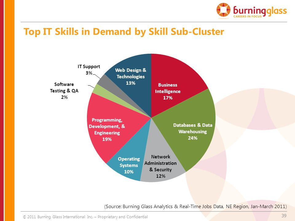 39 Top IT Skills in Demand by Skill Sub-Cluster © 2011 Burning Glass International Inc. – Proprietary and Confidential (Source: Burning Glass Analytic