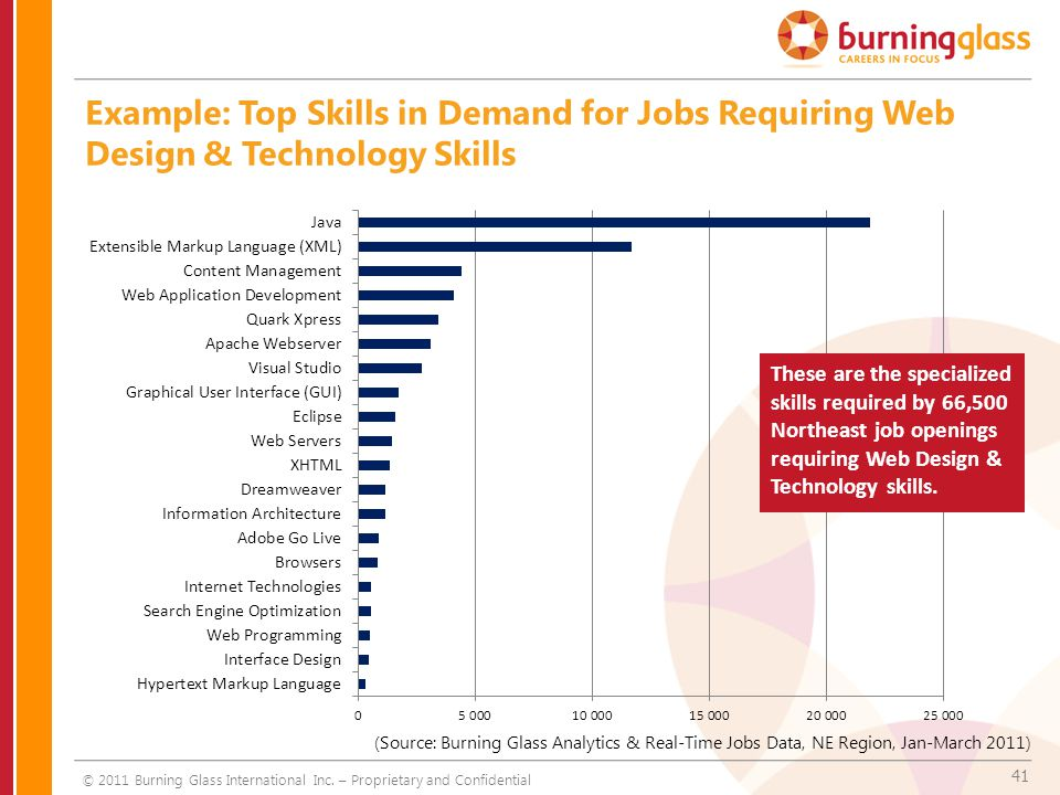 41 Example: Top Skills in Demand for Jobs Requiring Web Design & Technology Skills These are the specialized skills required by 66,500 Northeast job openings requiring Web Design & Technology skills.