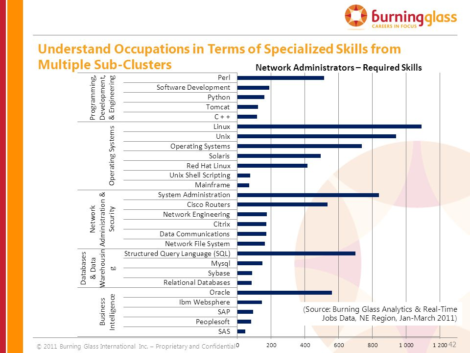 42 Understand Occupations in Terms of Specialized Skills from Multiple Sub-Clusters Network Administrators – Required Skills © 2011 Burning Glass Inte