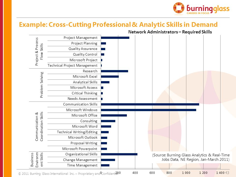 43 Example: Cross-Cutting Professional & Analytic Skills in Demand © 2011 Burning Glass International Inc. – Proprietary and Confidential Network Admi