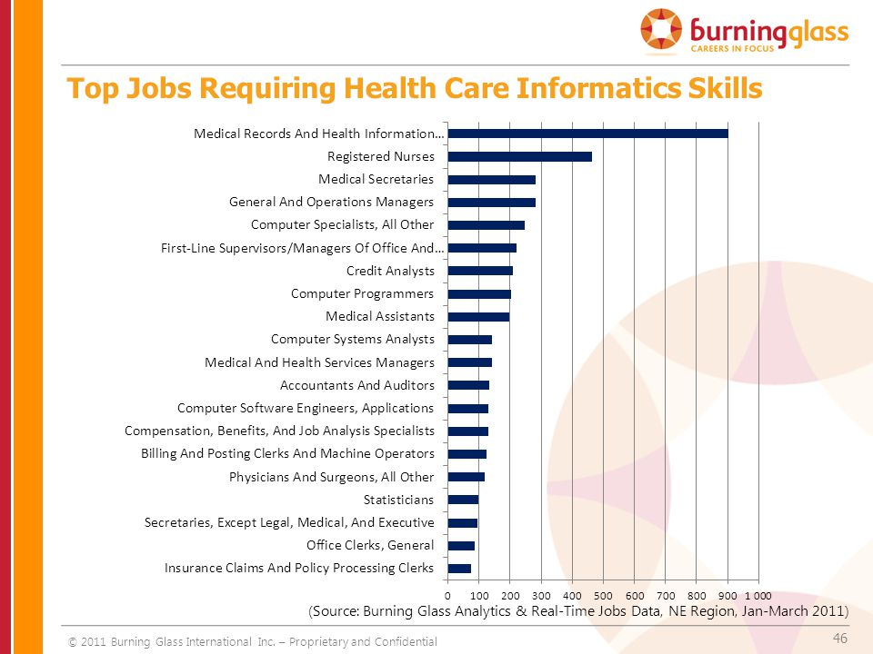46 Top Jobs Requiring Health Care Informatics Skills © 2011 Burning Glass International Inc. – Proprietary and Confidential (Source: Burning Glass Ana