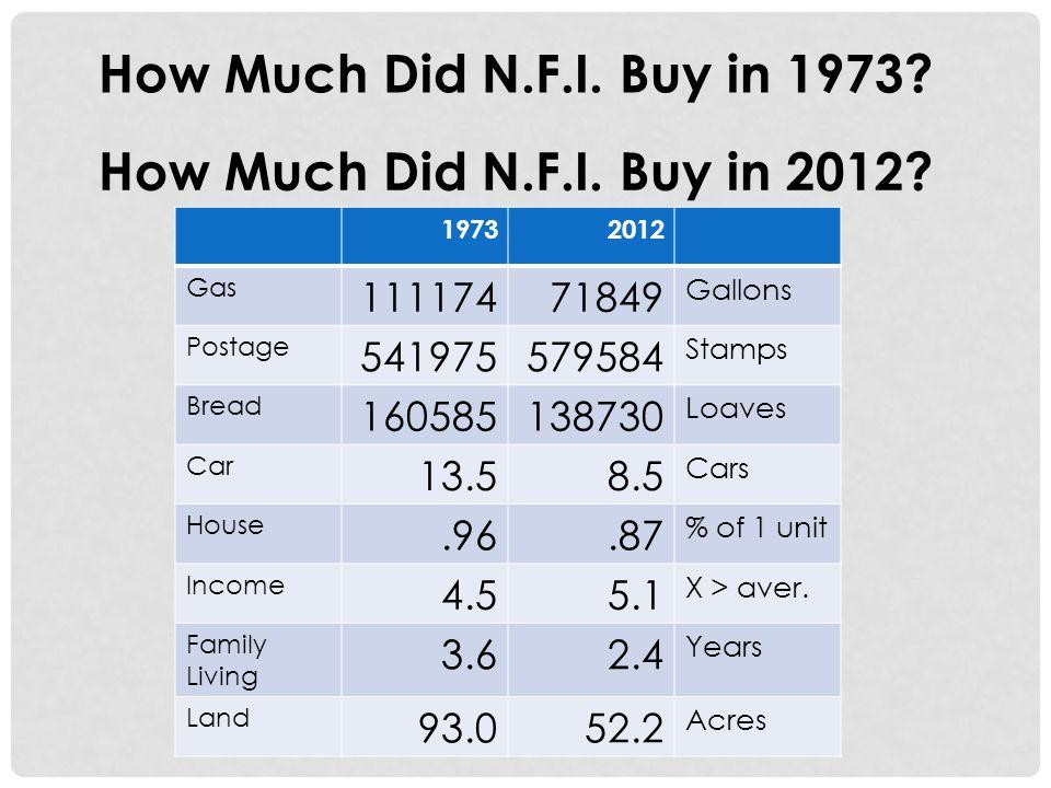 How Much Did N.F.I. Buy in 1973. How Much Did N.F.I.