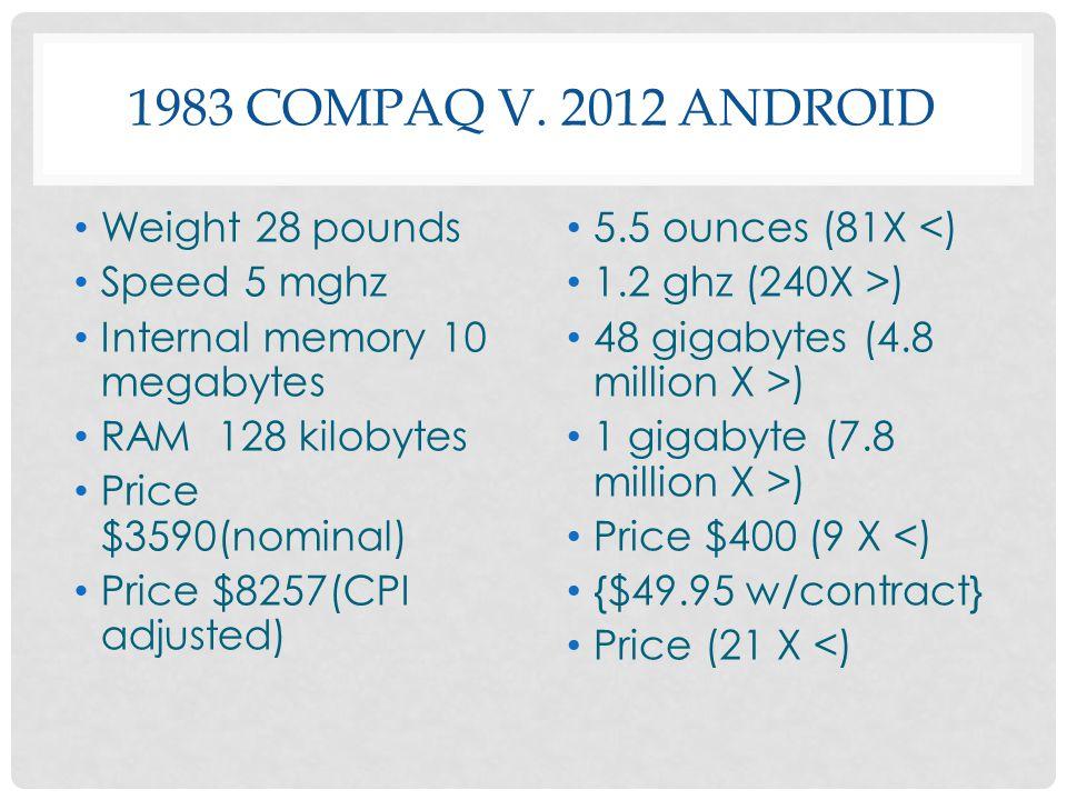 1983 COMPAQ V. 2012 ANDROID Weight 28 pounds Speed 5 mghz Internal memory 10 megabytes RAM 128 kilobytes Price $3590(nominal) Price $8257(CPI adjusted