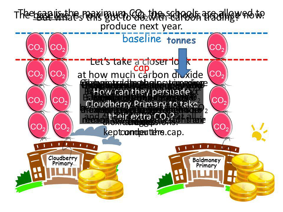 CO 2 Cloudberry Primary Baldmoney Primary CO 2 Lets take a closer look at how much carbon dioxide each school produces.