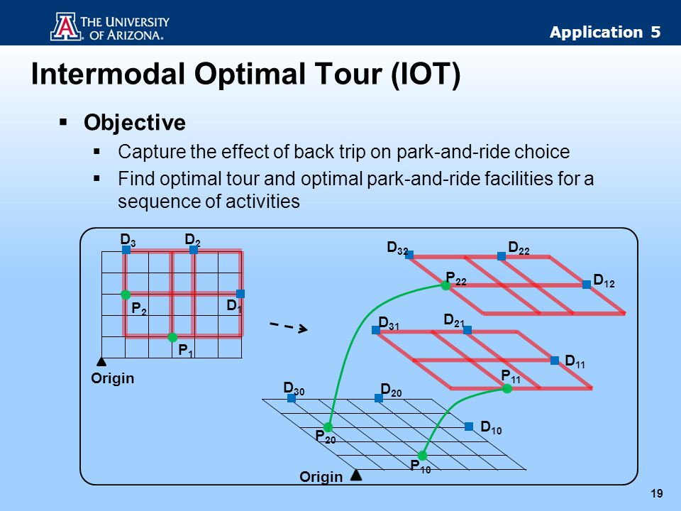 Intermodal Optimal Tour (IOT) 19 Objective Capture the effect of back trip on park-and-ride choice Find optimal tour and optimal park-and-ride facilit