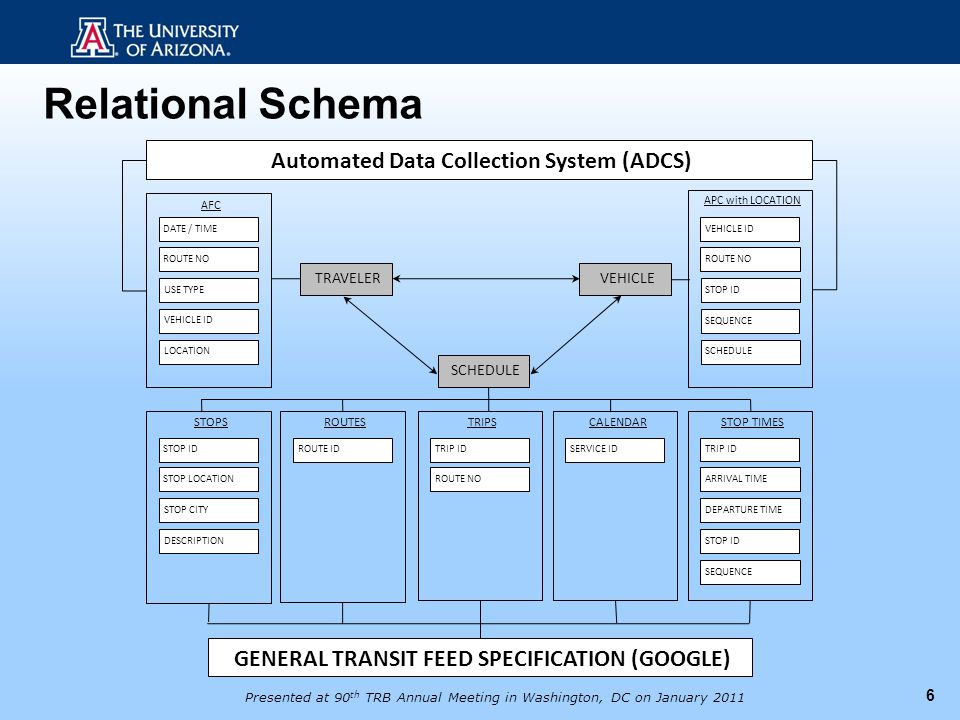 6 Relational Schema STOP TIMES CALENDARTRIPSROUTESSTOPS TRAVELER ROUTE NO DATE / TIME USE TYPE VEHICLE ID LOCATION A FC ROUTE ID ARRIVAL TIME TRIP ID