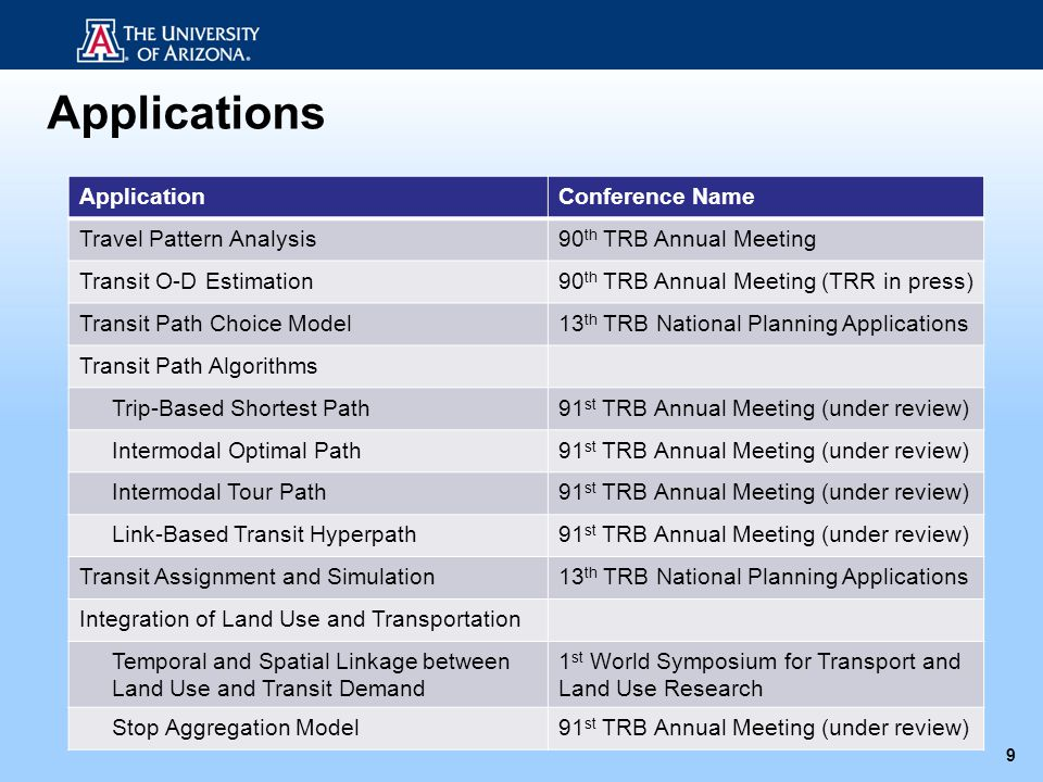 ApplicationConference Name Travel Pattern Analysis90 th TRB Annual Meeting Transit O-D Estimation90 th TRB Annual Meeting (TRR in press) Transit Path