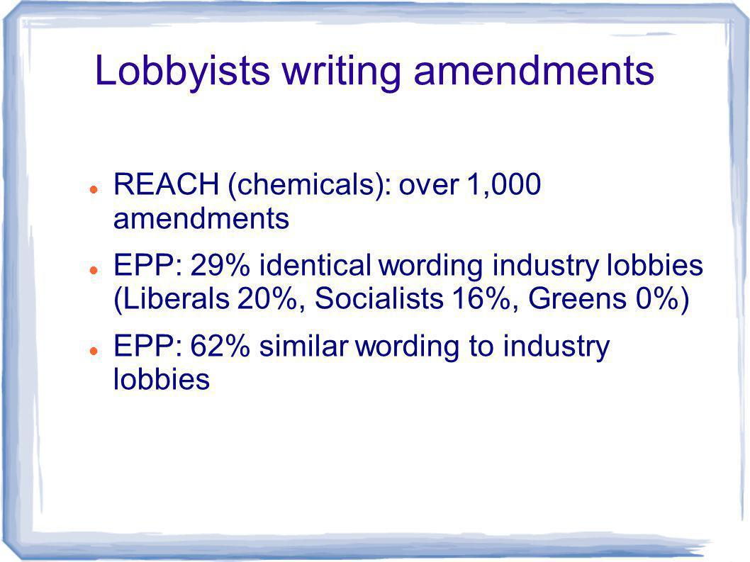 Lobbyists writing amendments REACH (chemicals): over 1,000 amendments EPP: 29% identical wording industry lobbies (Liberals 20%, Socialists 16%, Greens 0%) EPP: 62% similar wording to industry lobbies