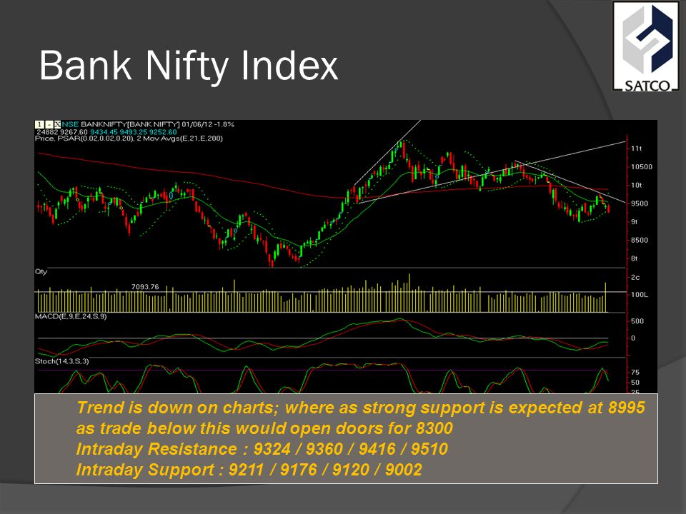 Bank Nifty Index Trend is down on charts; where as strong support is expected at 8995 as trade below this would open doors for 8300 Intraday Resistance : 9324 / 9360 / 9416 / 9510 Intraday Support : 9211 / 9176 / 9120 / 9002