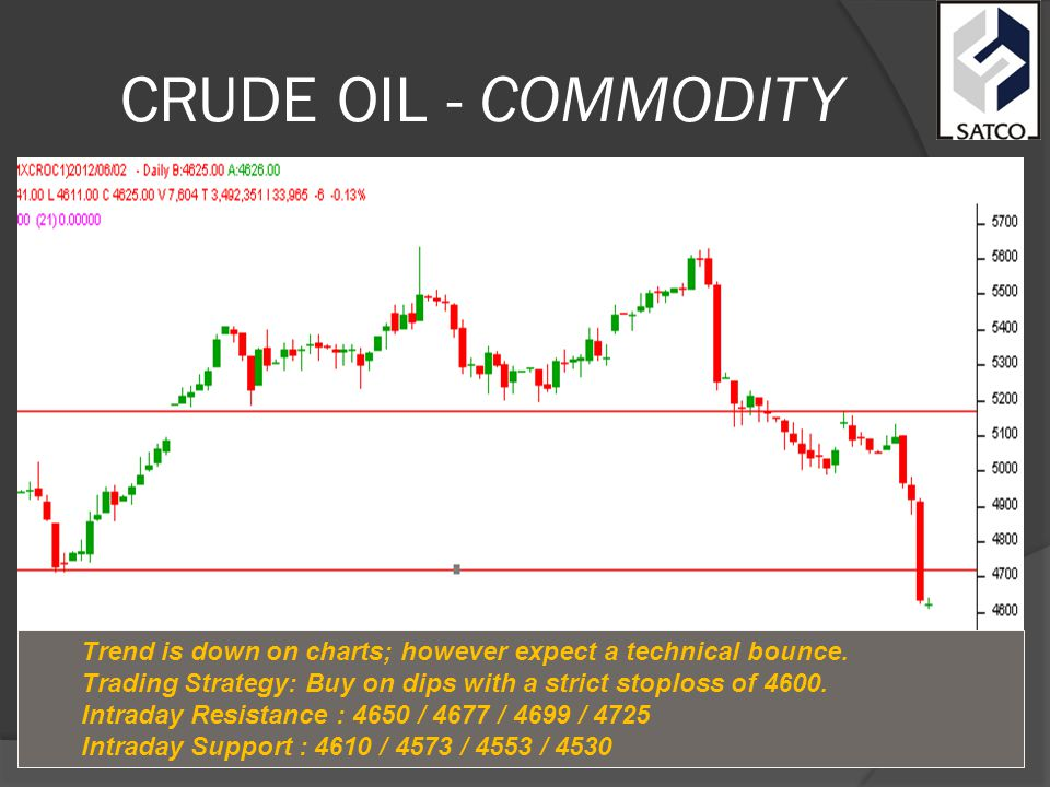 CRUDE OIL - COMMODITY Trend is down on charts; however expect a technical bounce.