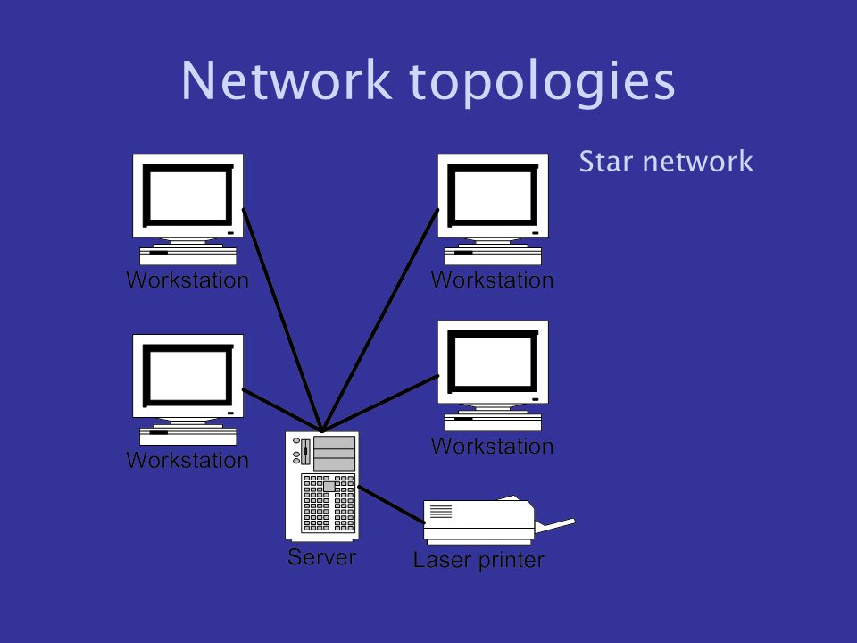 Network topologies Star network