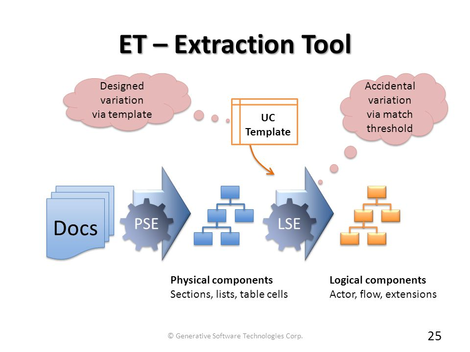 ET – Extraction Tool 25 Docs PSE Physical components Sections, lists, table cells LSE UC Template Logical components Actor, flow, extensions Accidenta