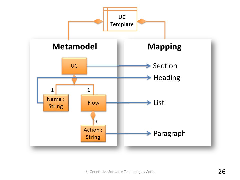 26 UC Template Metamodel UC Name : String Flow Action : String * 1 1 Section Heading List Paragraph Mapping © Generative Software Technologies Corp.