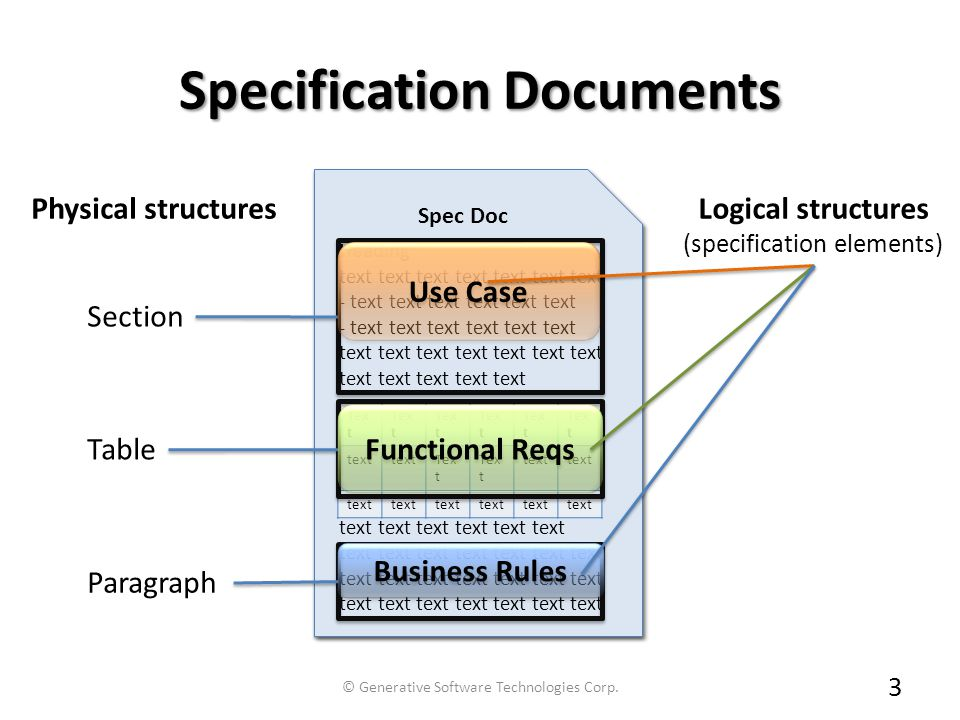 Specification Documents Tex t text Tex t text Section Table Paragraph Physical structures 3 Functional Reqs Business Rules Use Case Logical structures (specification elements) © Generative Software Technologies Corp.