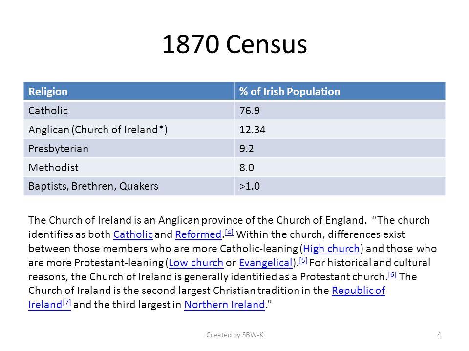 1870 Census Religion% of Irish Population Catholic76.9 Anglican (Church of Ireland*)12.34 Presbyterian9.2 Methodist8.0 Baptists, Brethren, Quakers>1.0 The Church of Ireland is an Anglican province of the Church of England.