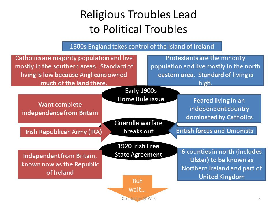 Religious Troubles Lead to Political Troubles 1600s England takes control of the island of Ireland Catholics are majority population and live mostly in the southern areas.