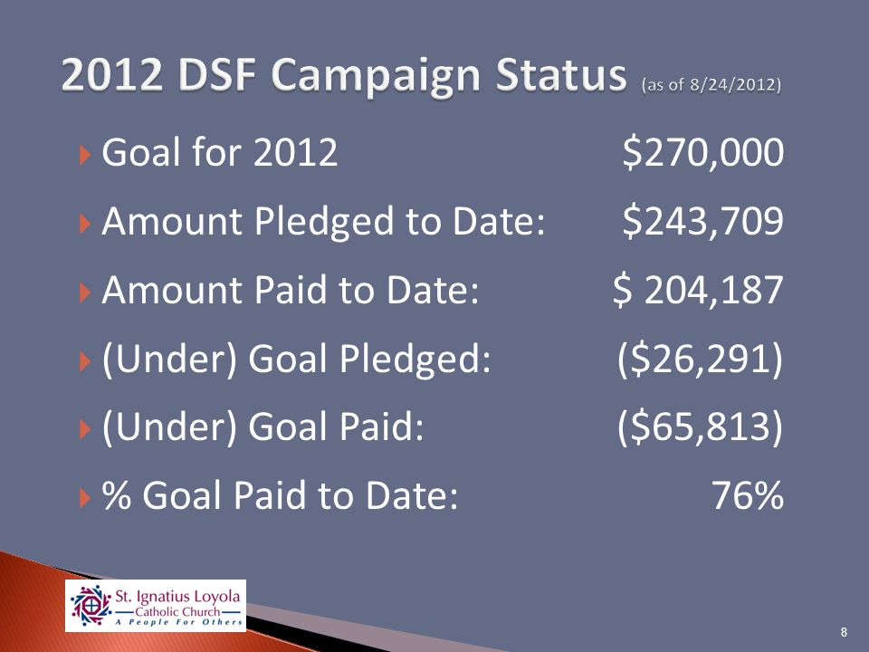 Goal for 2012$270,000 Amount Pledged to Date:$243,709 Amount Paid to Date:$ 204,187 (Under) Goal Pledged: ($26,291) (Under) Goal Paid: ($65,813) % Goal Paid to Date:76% 8