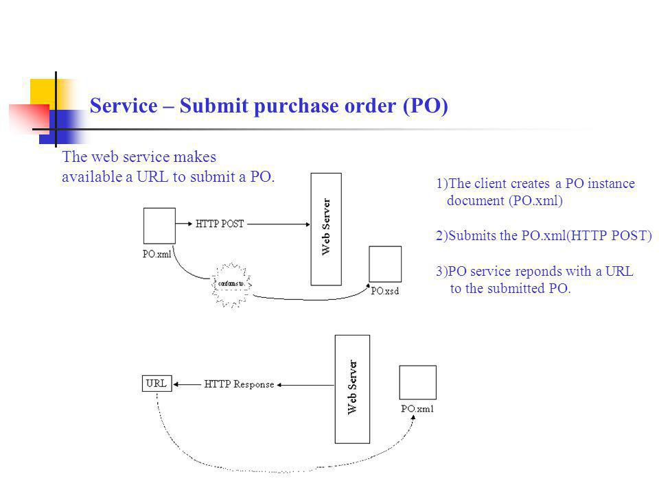 Service – Submit purchase order (PO) The web service makes available a URL to submit a PO. 1)The client creates a PO instance document (PO.xml) 2)Subm