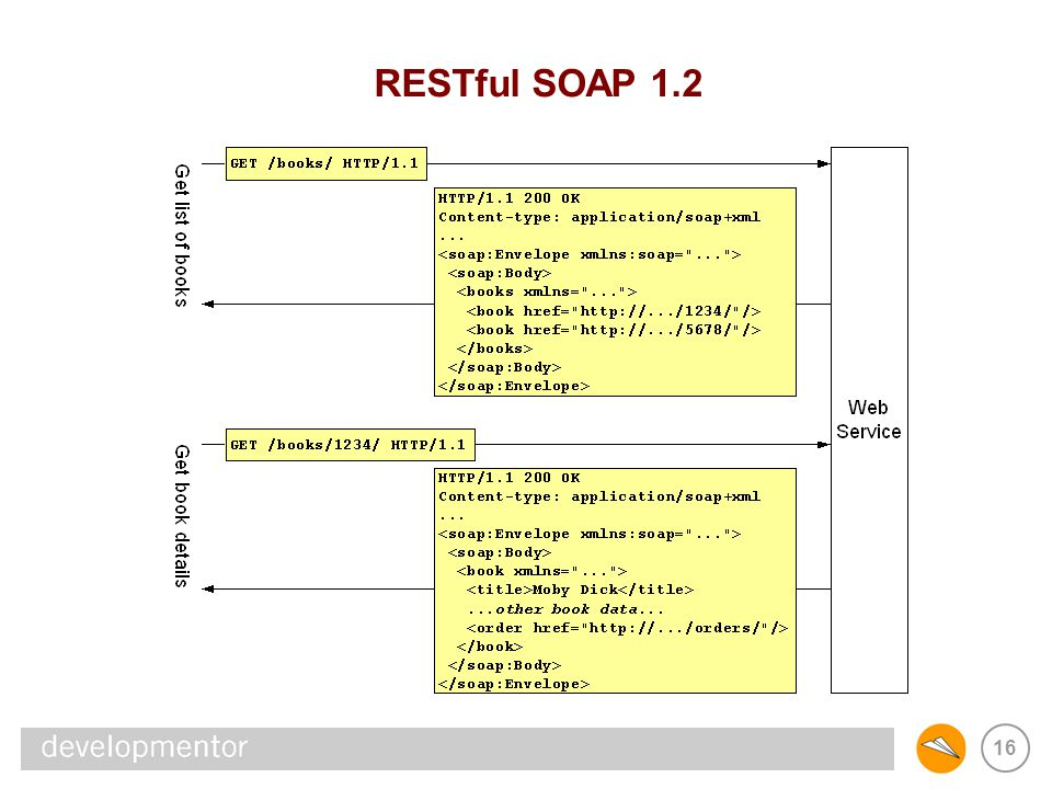 16 RESTful SOAP 1.2