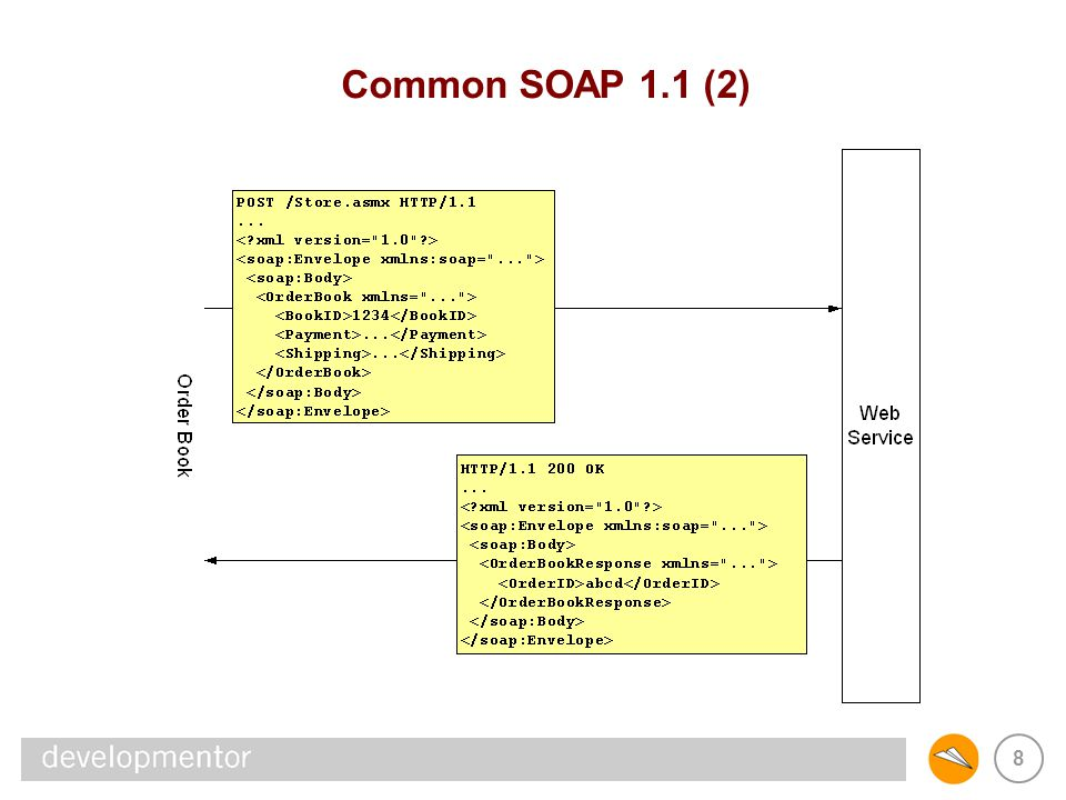 9 SOAP from a REST viewpoint: Addressing REST architectures utilize the existing web addressing model –Standardized URI schemes subsume protocols (http, ftp, etc.) –Standardized distributed naming authorities (DNS) –Standardized way of discovering, referring to resources (URIs) SOAP applications define their own addressing schemes –Web service entrypoints have URIs –Resources have custom, service-specific addresses –No standardized way of discovering, referring to resources Issues Intermediaries (proxies, caching) cannot operate solely on URI Simple URI-based technologies (XSLT, XInclude) hampered Integrating disparate applications requires custom logic Deep linking into applications not generally possible