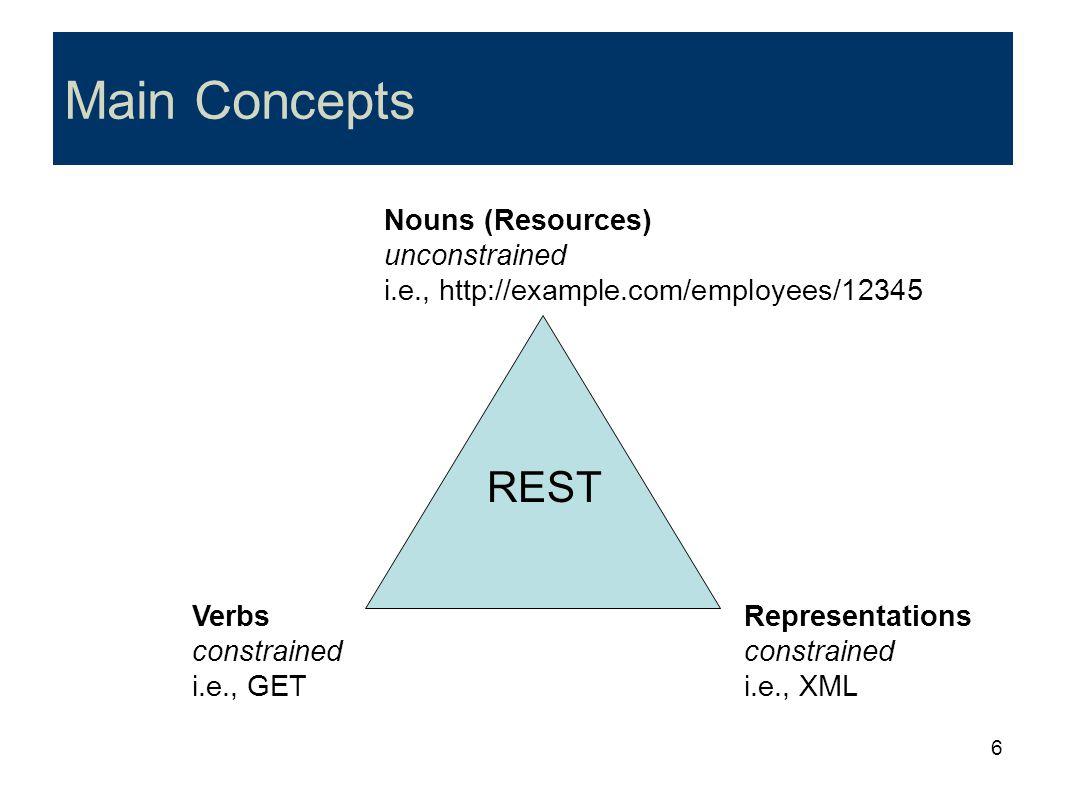 6 Main Concepts Nouns (Resources) unconstrained i.e., http://example.com/employees/12345 Verbs constrained i.e., GET Representations constrained i.e.,