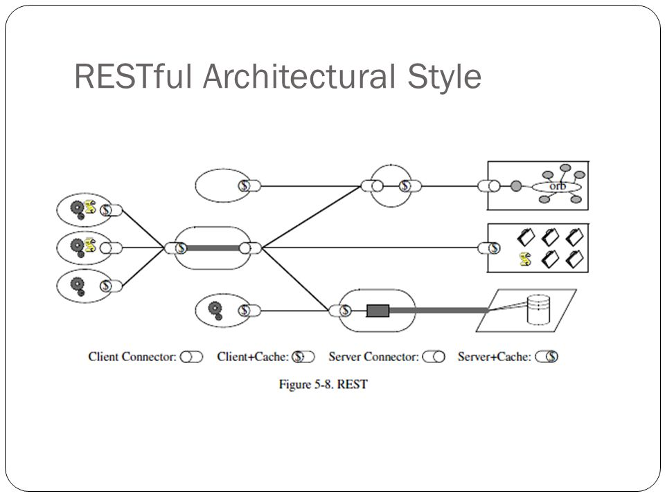 RESTful Architectural Style