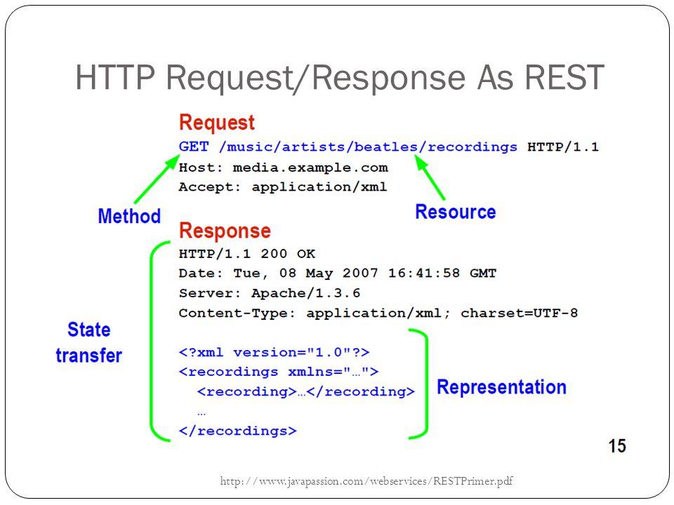 HTTP Request/Response As REST http://www.javapassion.com/webservices/RESTPrimer.pdf
