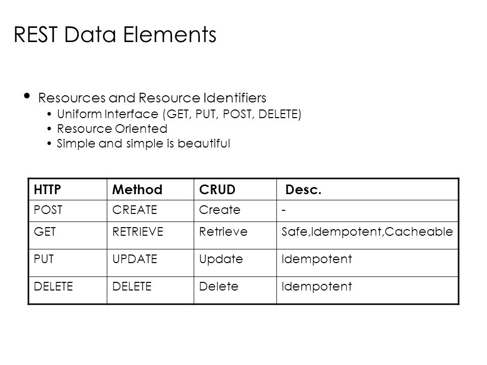 Resources and Resource Identifiers Uniform Interface (GET, PUT, POST, DELETE) Resource Oriented Simple and simple is beautiful REST Data Elements HTTP
