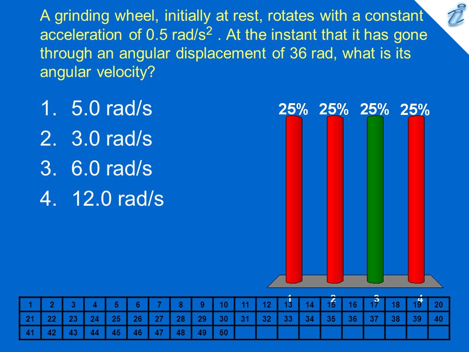 A grinding wheel, initially at rest, rotates with a constant acceleration of 0.5 rad/s 2. At the instant that it has gone through an angular displacem