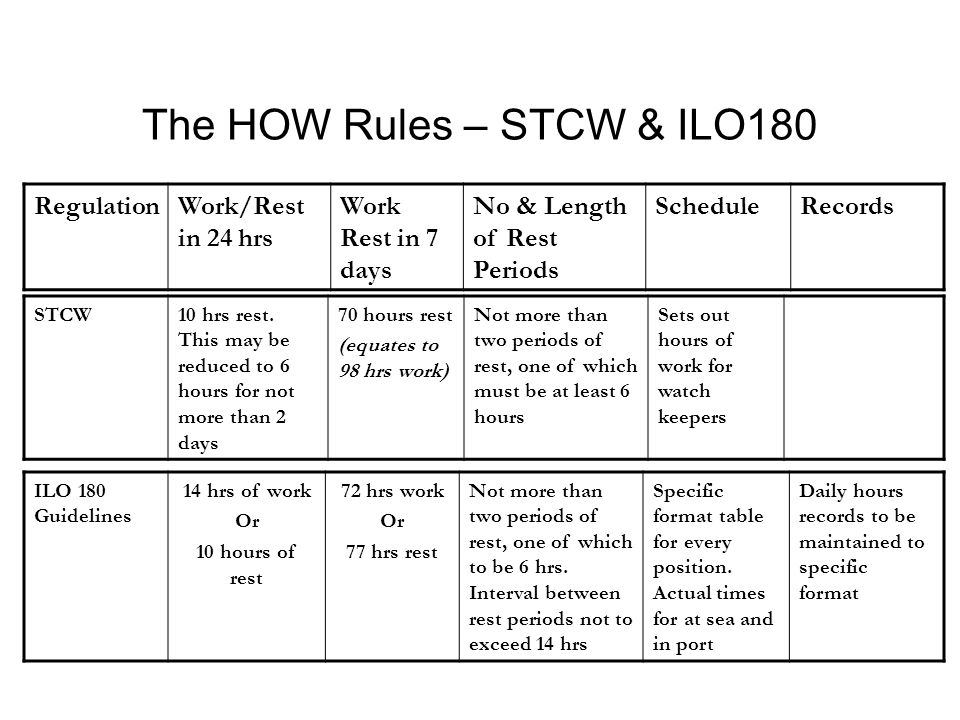The HOW Rules – STCW & ILO180 RegulationWork/Rest in 24 hrs Work Rest in 7 days No & Length of Rest Periods ScheduleRecords STCW10 hrs rest.