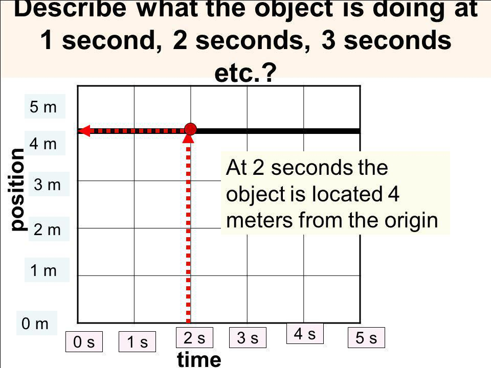 Describe what the object is doing at 1 second, 2 seconds, 3 seconds etc..