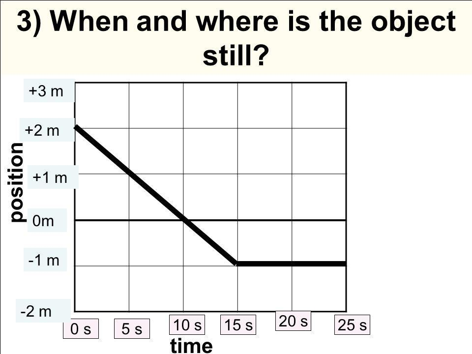 3) When and where is the object still.