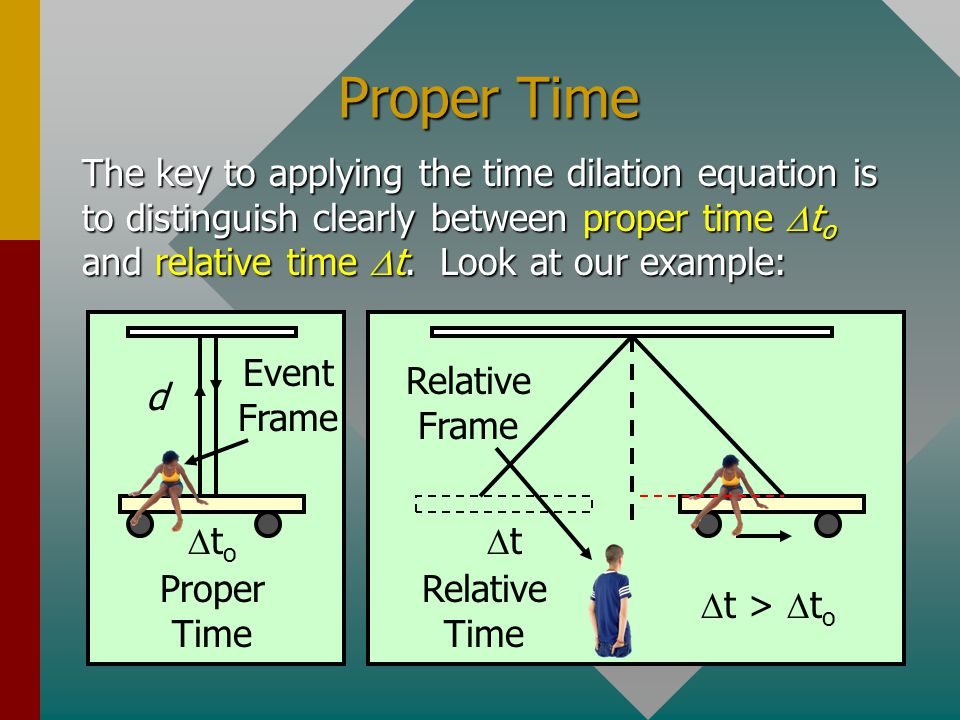 Time Dilation Equation Einsteins Time dilation Equation: t = Relative time (Time measured in frame moving relative to actual event). t = Relative time