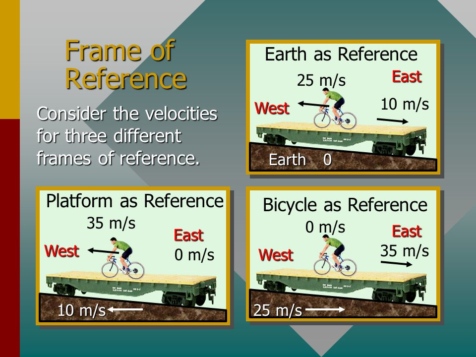 Reference for Motion (Cont.) Earth 25 m/s 10 m/s East West Earth as Reference 0 m/s To find the velocity of the bike relative to platform, we must imagine that we are sitting on the platform at rest (0 m/s) relative to it.