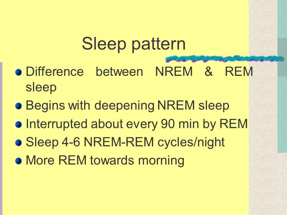 Sleep pattern Difference between NREM & REM sleep Begins with deepening NREM sleep Interrupted about every 90 min by REM Sleep 4-6 NREM-REM cycles/nig